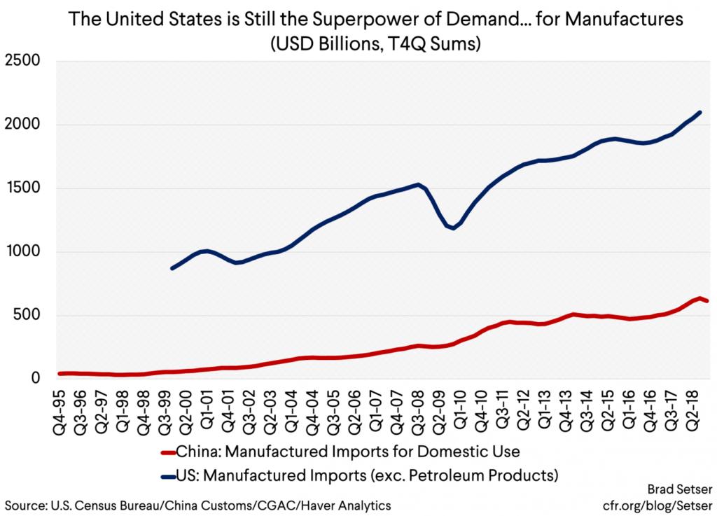 Chinese slowdown doesn't affect U.S. demand