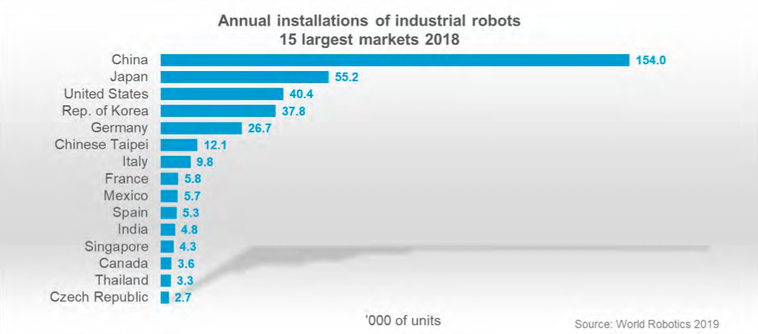 industrial robots by country