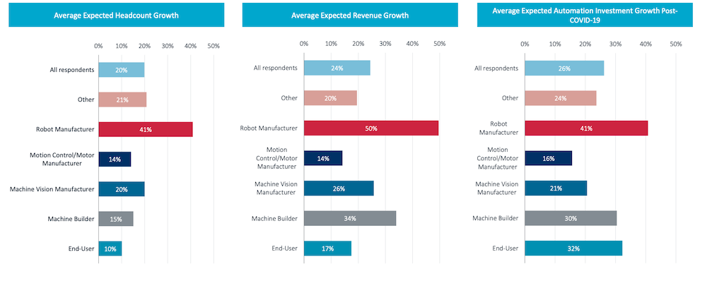 Interact Analysis survey data showing potential recovery